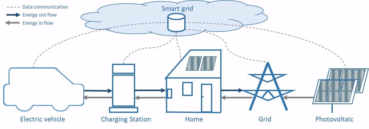 v2g_smartgrid_pics_schema