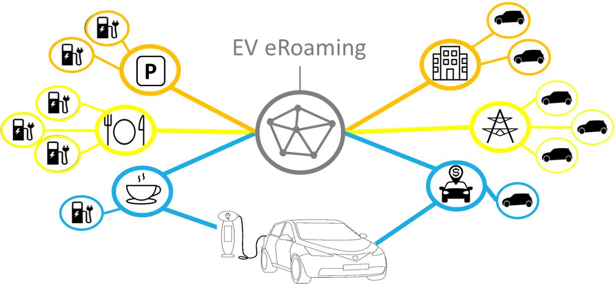 EV_eRoaming